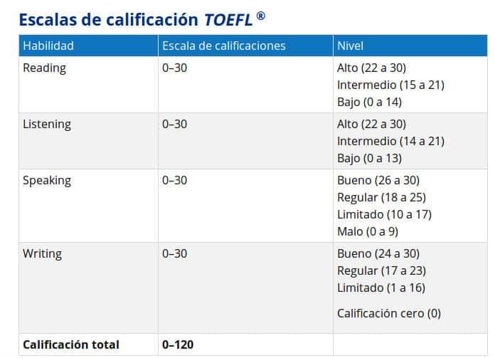 Titulaciones TOEFL inglés