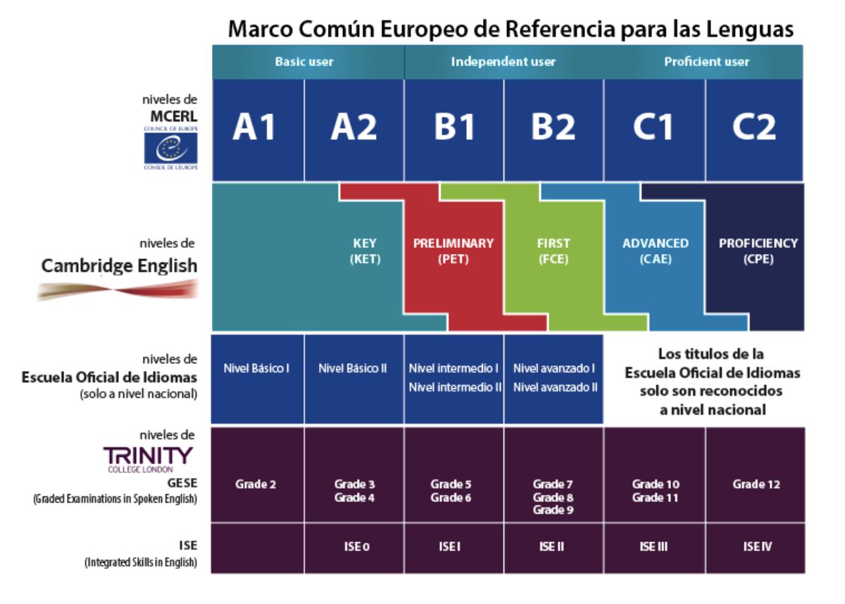 certificados oficiales en inglés