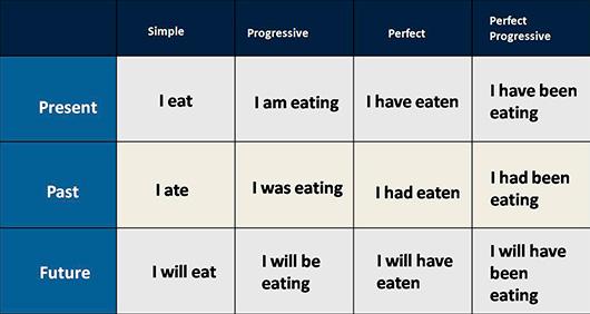 Present, passat i futur en anglès