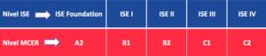 nivel ISE - titulaciones oficiales