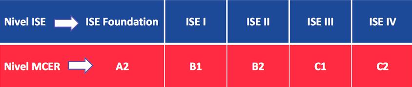 nivell ISE - titulacions oficials
